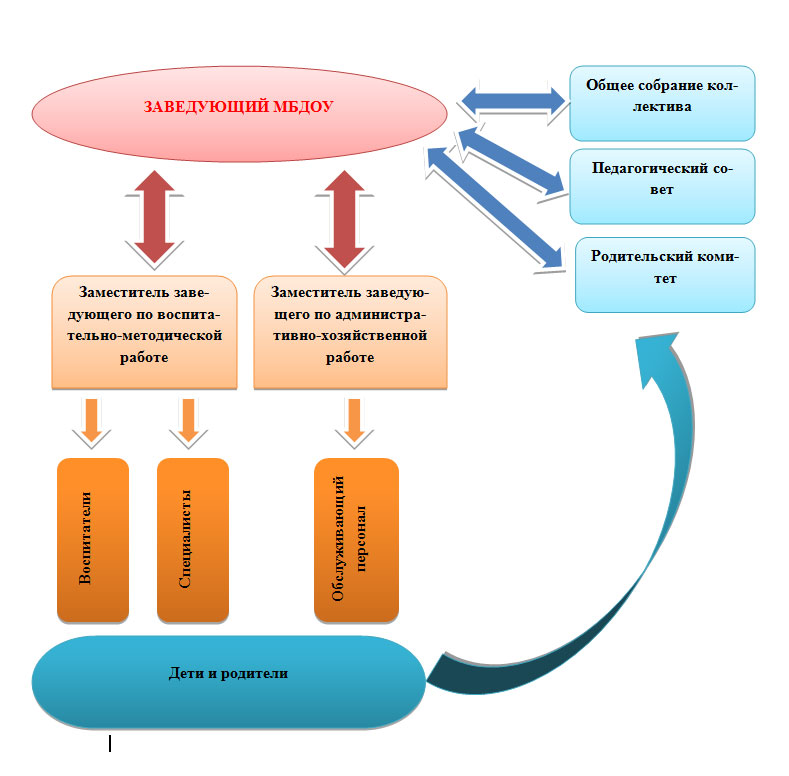 http://ds182.pupils.ru/upload/ds_182/information_system_1550/7/8/2/2/3/item_78223/information_items_property_30622.jpg